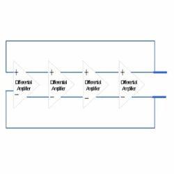 RF Oscillators Designing Services