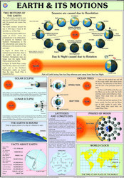 Earth & Its Motions For Physical Geography chart