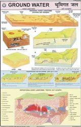 Ground Water -Karst Landscape Chart