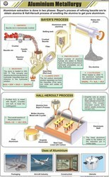Aluminium Metallurgy For Chemistry Chart