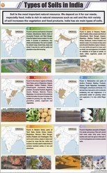 Types of Soils In India For General Chart