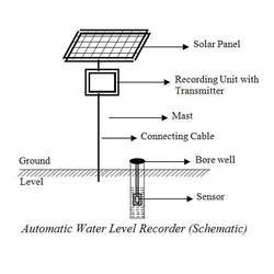 Automatic Water Level Recorders