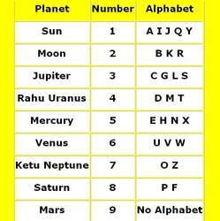 Numerology On Line