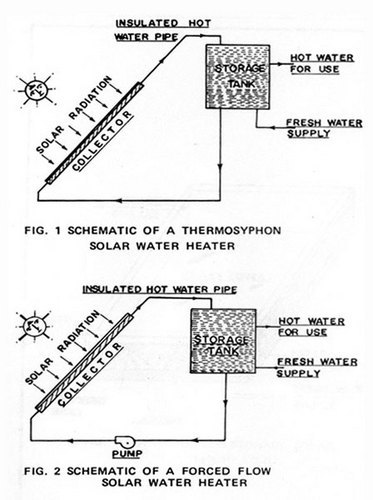 Solar water heating system with heat exchanger sunstorm devices solar water heating system with heat exchanger ccuart Image collections