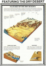 Features of The Dry Desert BP096