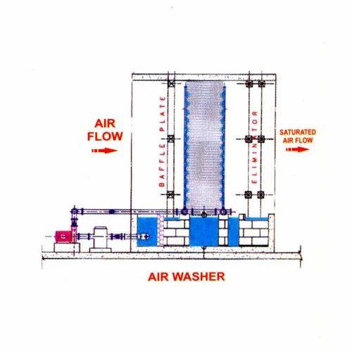 Air Washers Pnb Air Engineers Manufacturer In Odhav Ahmedabad