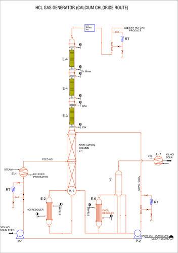 calcium chloride route process plants