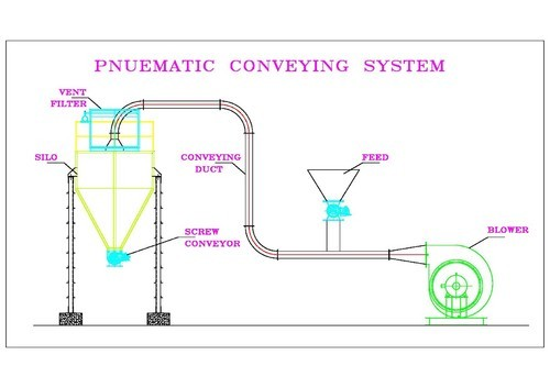 Pneumatic Conveying System Manufacturer From Pune