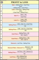 Profit & Loss For Mathematics Chart