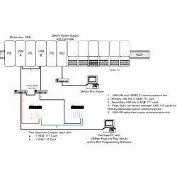 PLC Integration