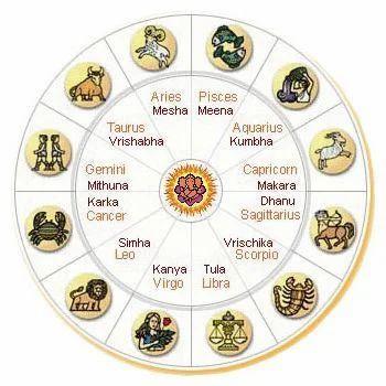 Vedic Astrology, वैदिक ज्योतिष in Kanpur by PT