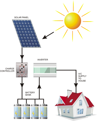 Solar Photo Voltaic Off-grid Lighting - Suryawanshi Enterprises