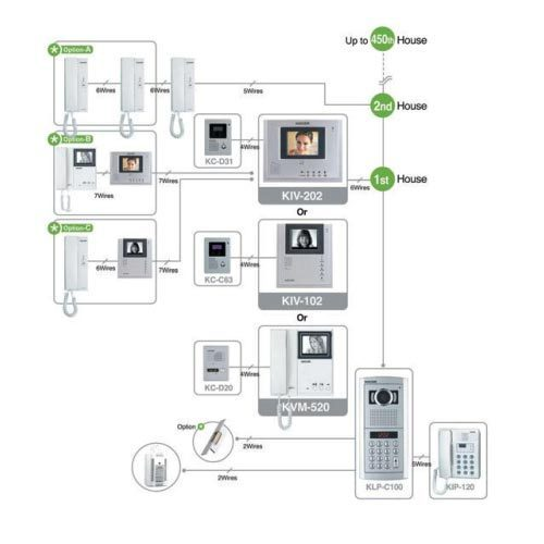 Apartment Security Systems: Multi-Apartment Video Door Phone