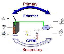 G-4500_04 Ethernet GPRS