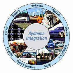 Systems Integrators System Integration Services In India