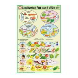 Constituents Of Food Charts