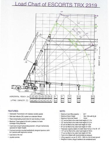 crane rental service trx 2319