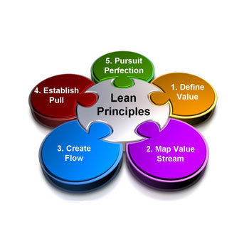 Lean Methodology View Specifications Amp Details By Aim