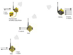 Wireless I/O Gateways for Industrial Sensor Networks