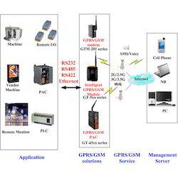 GSM/ GPS Modem