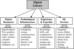 Digital Library System