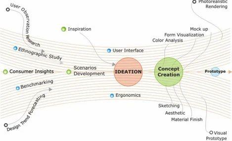 Industrial design services industrial design services for Industrial design services