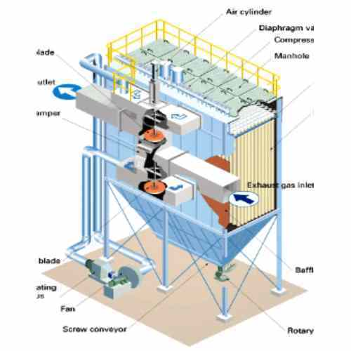 Reverse Air Bag Filter Systems Abr Enviro Systems India