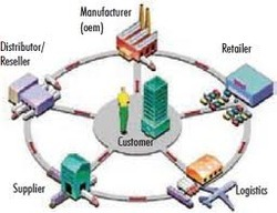 Supply Chain Management Solutions in Sector 47, Gurgaon