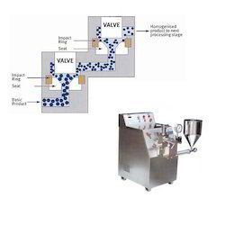 Chemical Homogenizer