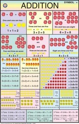 Addition For Mathematics Chart