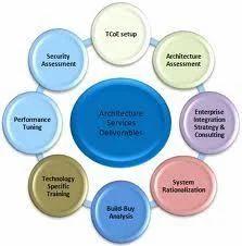 Application Architecture Service