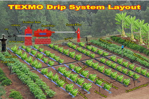 Drip Irrigation Systems Irrigation And Harvesting