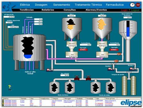 Scada Based Control Panel At Rs 95000 Set Supervisory