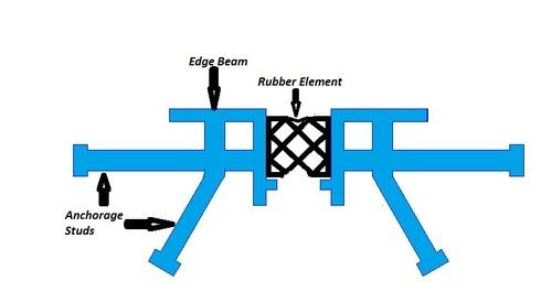 Bridge expansion joints compression seal joint