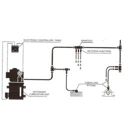 Central Lubrication System