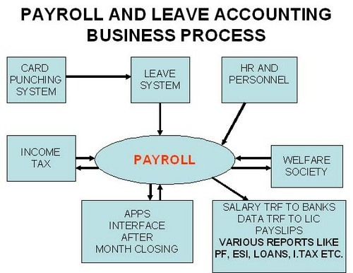 Review of payroll accounting system