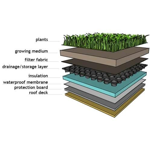 Green Roof Membrane Roofing Systems Victoria Infratech