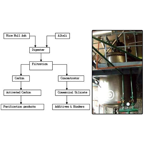 Chemical Process Technology Sodium Silicate Plant