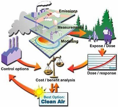 Environmental Impact Assessment (EIA) Services in Turbhe, Mumbai ...