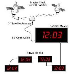 GPS Synchronized Clocks