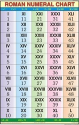 Roman Numerical For Mathematics Chart