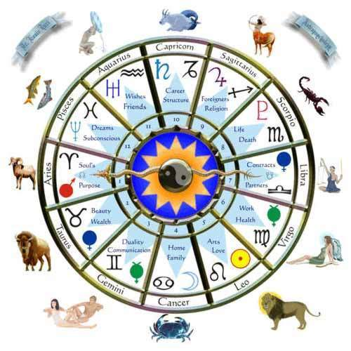 Astrology Horoscope Services in Coimbatore, Sivanadhapuram