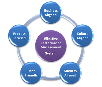 performance management system ppt