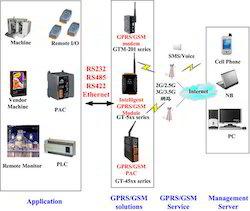 GSM GPS