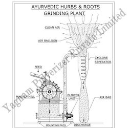 Turnkey Project For Ayurvedic Herbs & Roots Grinding Plant