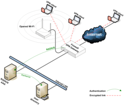 VPN Network Solutions