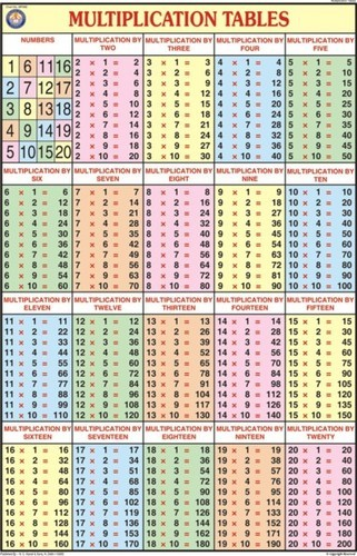 Multiplication Table For Mathematics Chart