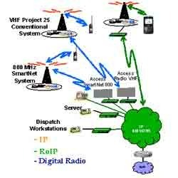 Voice & Radio Over IP Solutions