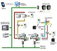 Lighting Control Systems Lighting Amp Energy Management