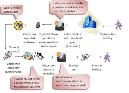 Visitor Management System Technosys Security Systems